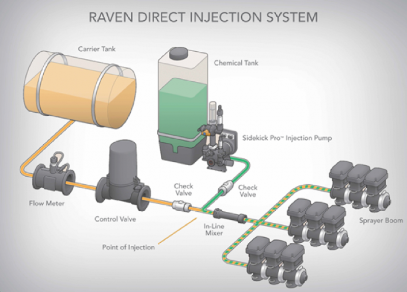 Nitrogen Stabilizer Application Equipment | Corteva Agriscience on